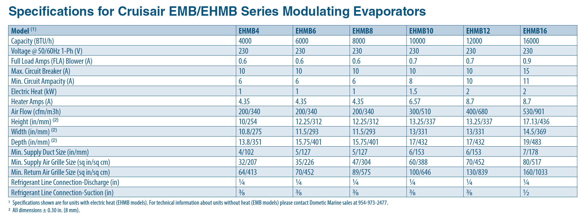 Cruisair Emb Ehmb Series Modulating Evaporators Icemarine Inc Marine Ac Wiring Diagram Vibration Isolation Mounting System Reduces Noise And Available With Electric Heat Models Remote Control Via Ships Network Is